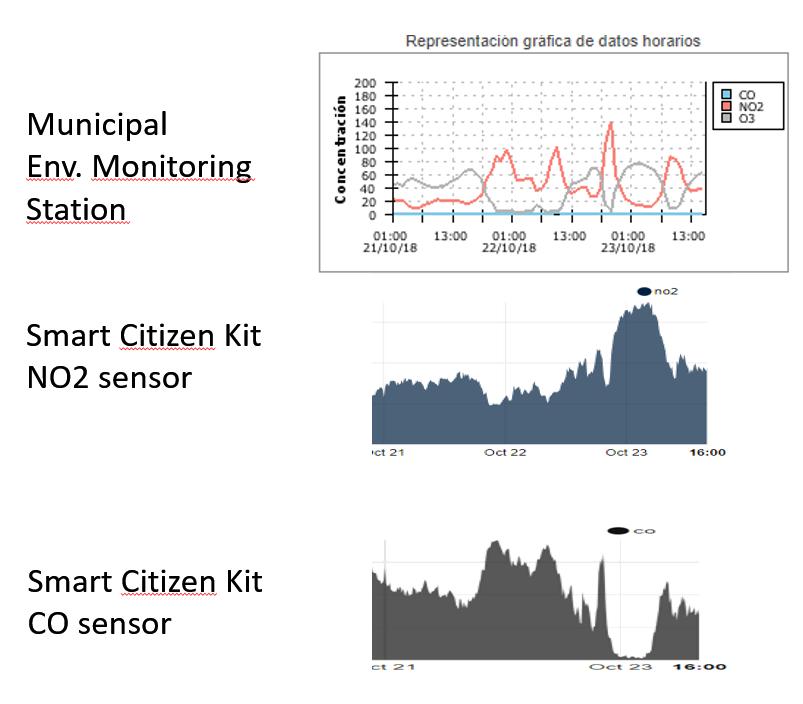 The all-new Urban Sensor Board in the Smart Citizen Kit 2 0